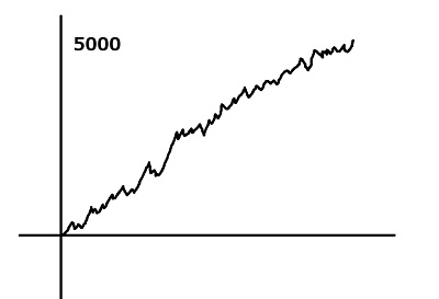 前日高設定挙動グラフ